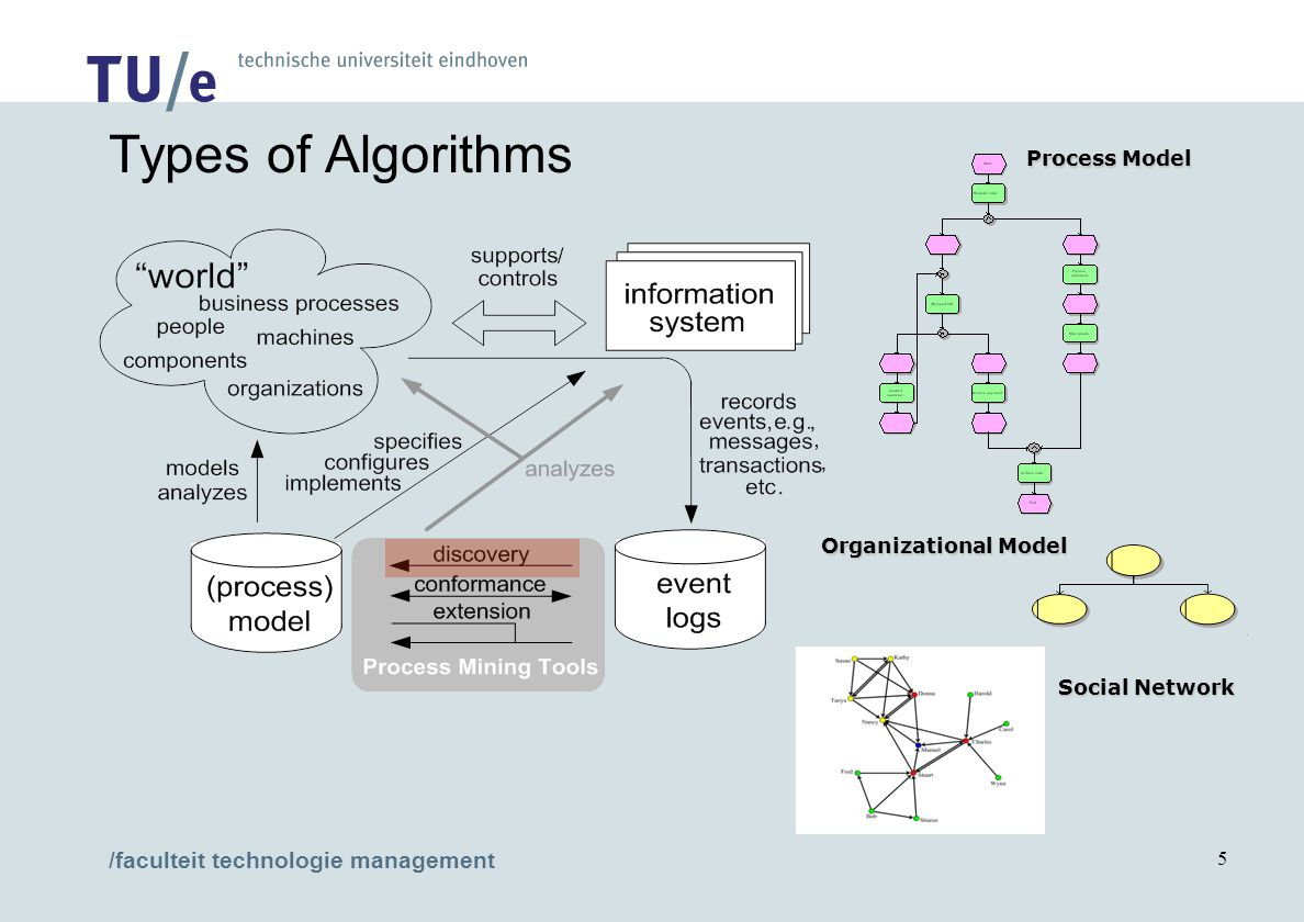 /faculteit technologie management 5 Process Model Organizational Model Social Network Types of Algorithms