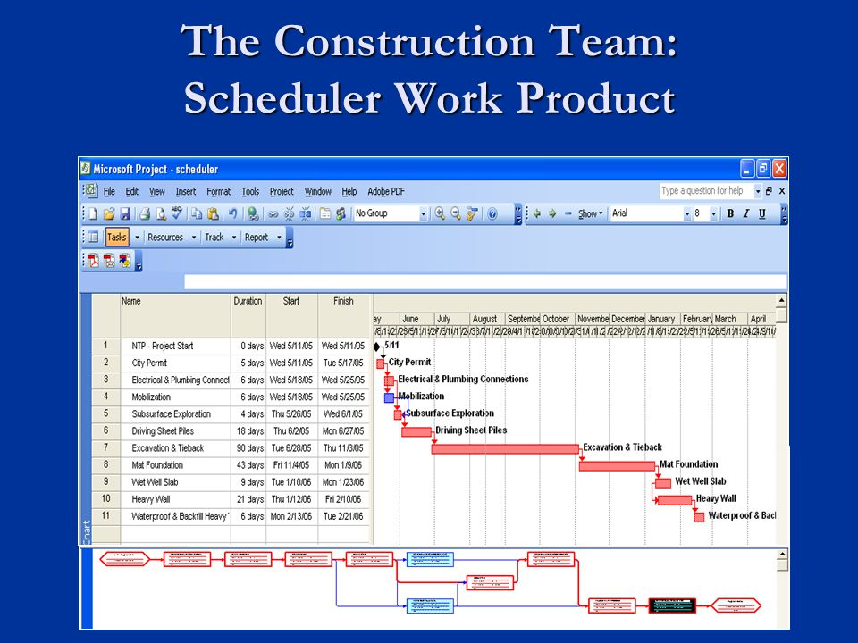 The Construction Team: Scheduler Work Product