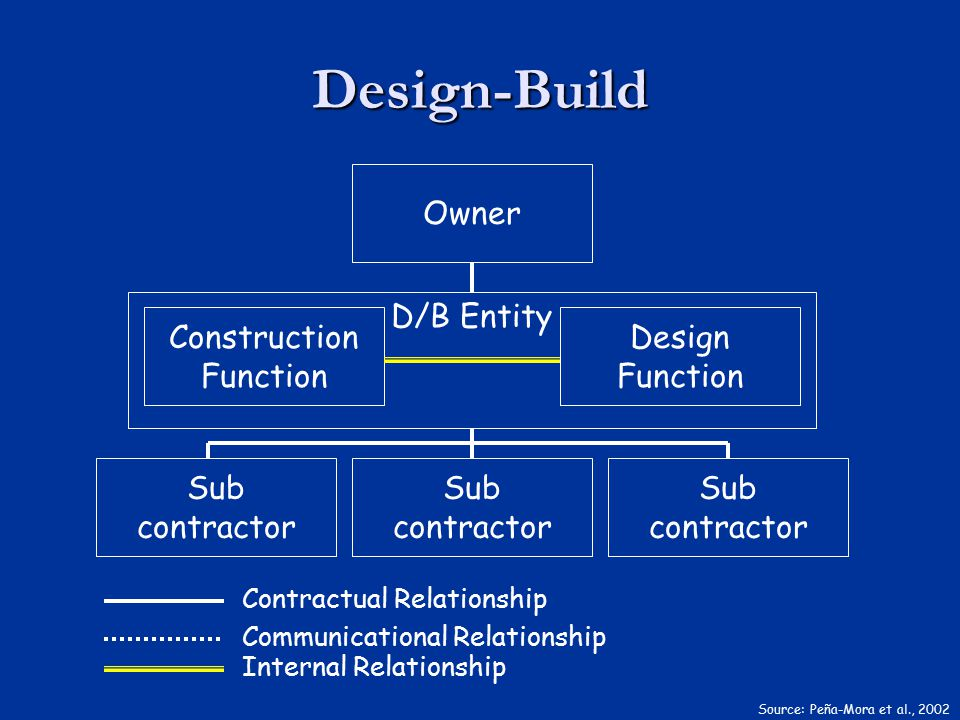 Design-Build Owner Sub contractor Contractual Relationship Communicational Relationship Internal Relationship Construction Function Design Function D/