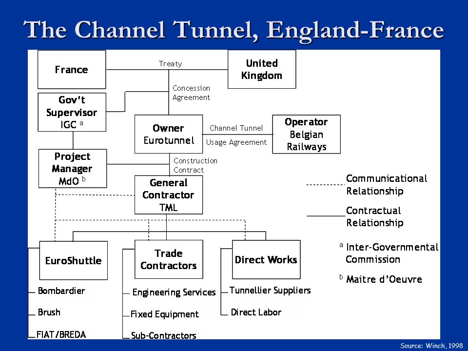 The Channel Tunnel, England-France Source: Winch, 1998