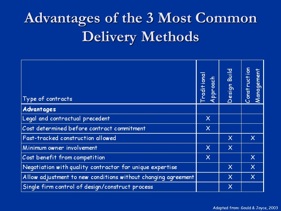 Advantages of the 3 Most Common Delivery Methods Adapted from: Gould & Joyce, 2003