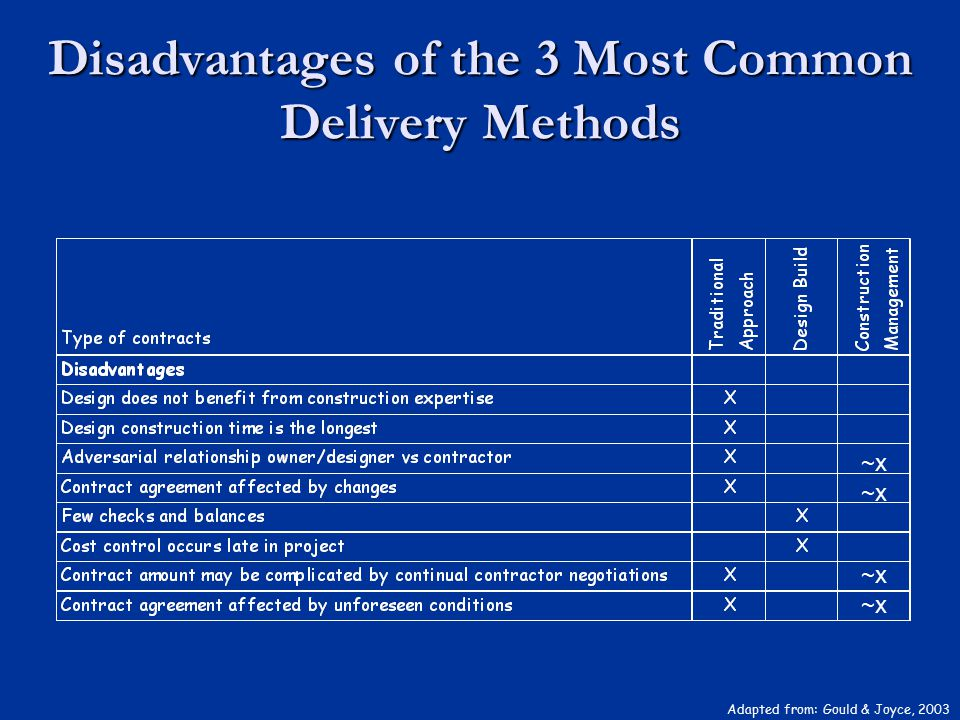 Disadvantages of the 3 Most Common Delivery Methods ~x Adapted from: Gould & Joyce, 2003