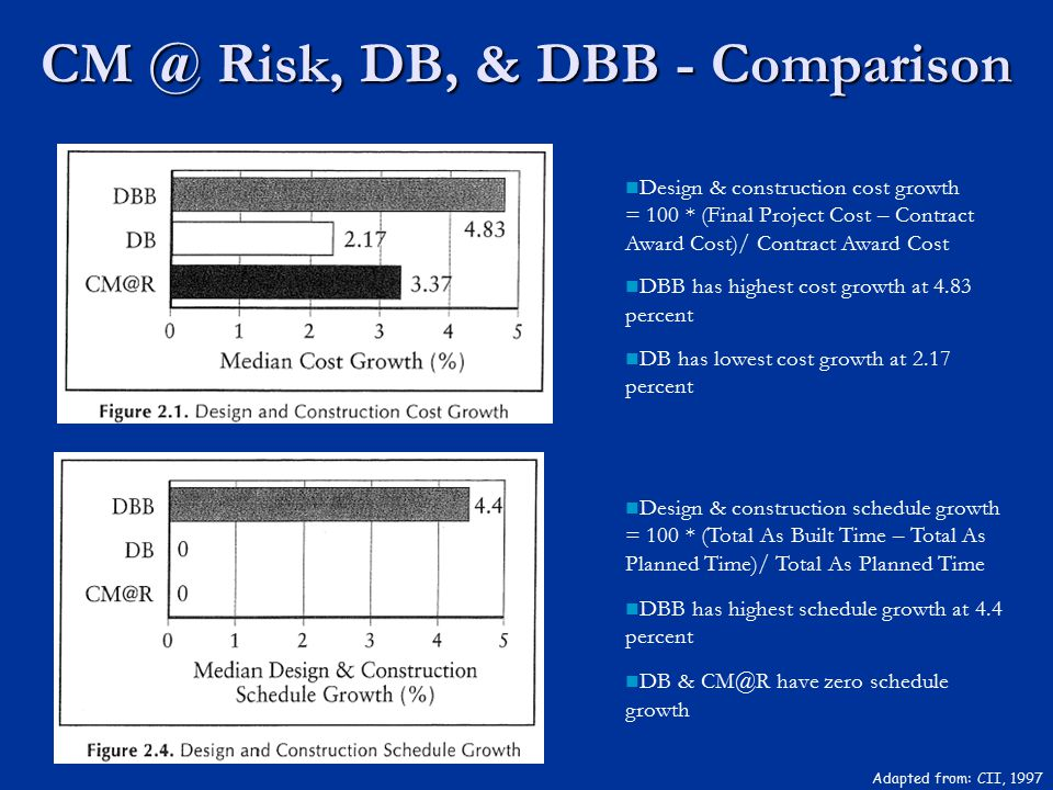 CM @ Risk, DB, & DBB - Comparison Adapted from: CII, 1997 Design & construction cost growth = 100 * (Final Project Cost – Contract Award Cost)/ Contra