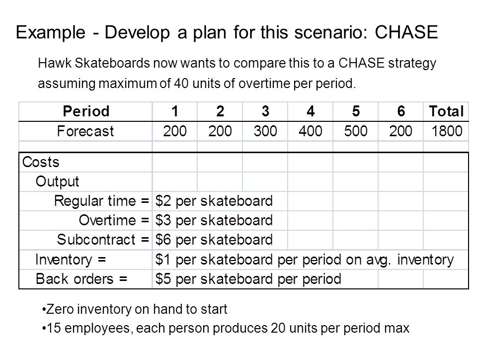 Zero inventory on hand to start 15 employees, each person produces 20 units per period max Example - Develop a plan for this scenario: CHASE Hawk Skateboards now wants to compare this to a CHASE strategy assuming maximum of 40 units of overtime per period.