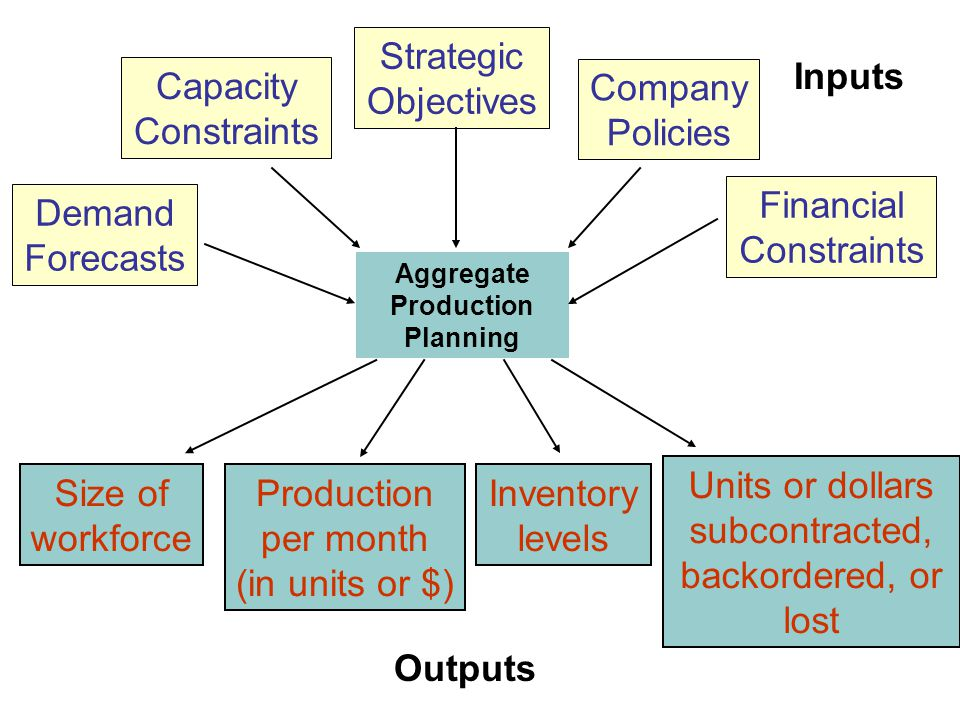 Aggregate Production Planning Capacity Constraints Strategic Objectives Company Policies Financial Constraints Demand Forecasts Size of workforce Production per month (in units or $) Inventory levels Units or dollars subcontracted, backordered, or lost Inputs Outputs