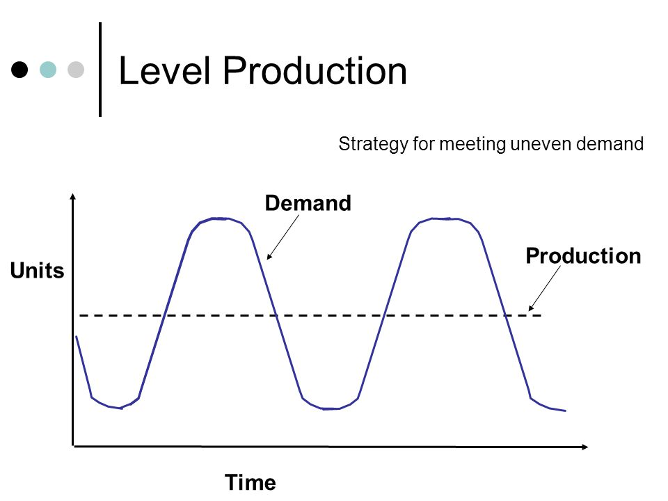 Chase Demand Time Units Production Demand Strategy for meeting uneven demand