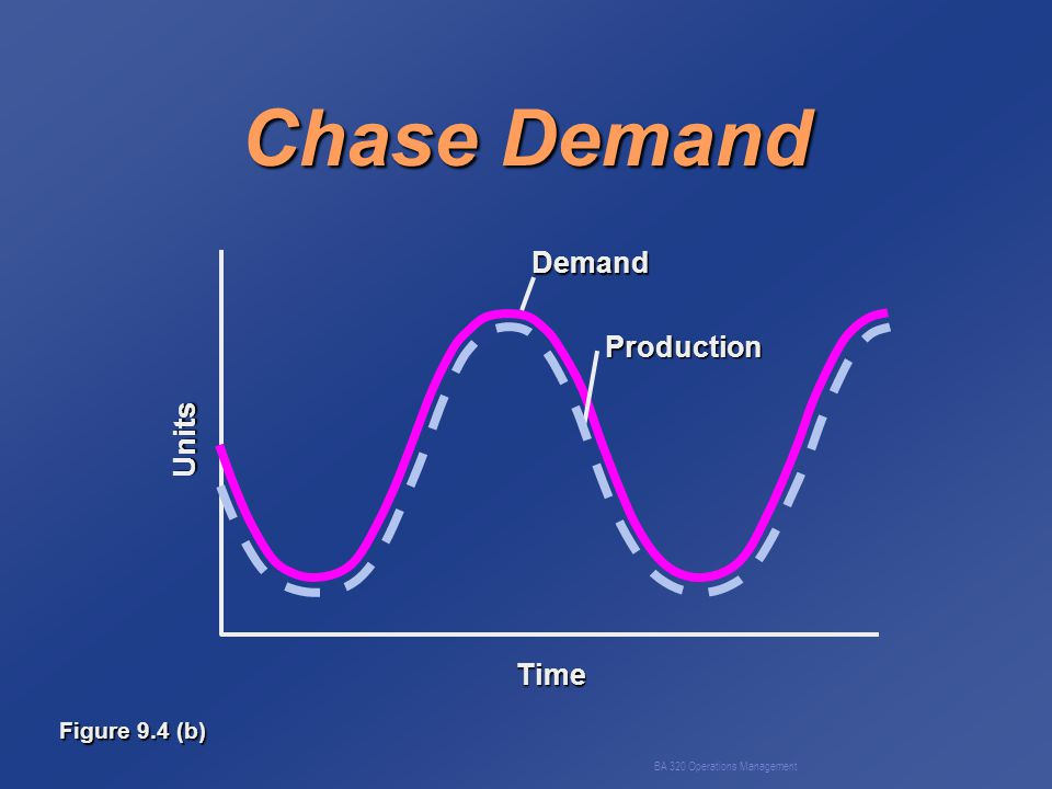 BA 320 Operations Management Chase Demand Figure 9.4 (b) ProductionDemandUnits Time