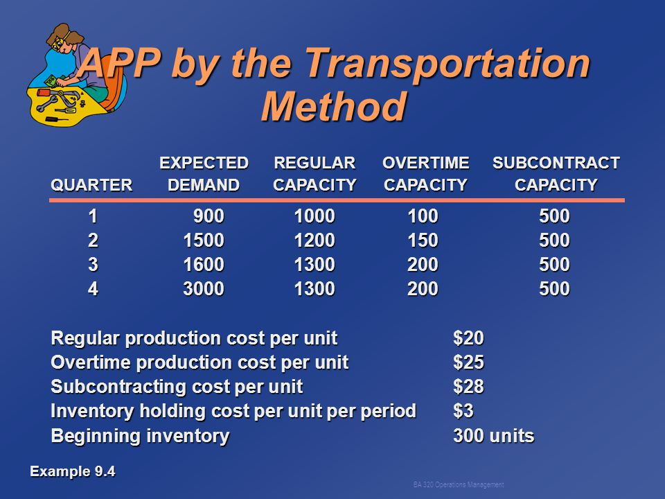 BA 320 Operations Management APP by the Transportation Method 19001000100500 215001200150500 316001300200500 430001300200500 Regular production cost per unit$20 Overtime production cost per unit$25 Subcontracting cost per unit$28 Inventory holding cost per unit per period$3 Beginning inventory300 units EXPECTEDREGULAROVERTIMESUBCONTRACT QUARTERDEMANDCAPACITYCAPACITYCAPACITY Example 9.4