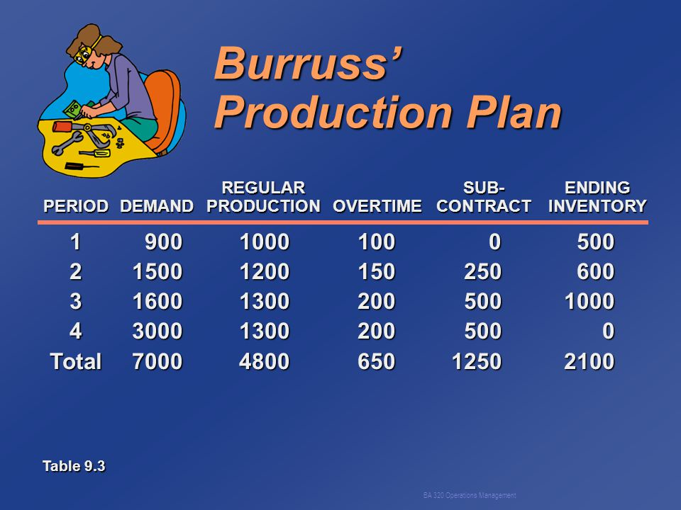 BA 320 Operations Management Burruss' Production Plan 190010001000500 215001200150250600 3160013002005001000 4300013002005000 Total7000480065012502100 REGULARSUB-ENDING PERIODDEMANDPRODUCTIONOVERTIMECONTRACTINVENTORY Table 9.3