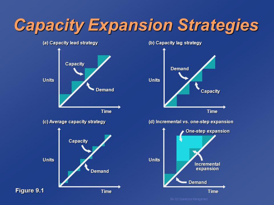 BA 320 Operations Management Chase Demand Figure 9.4 (b) ProductionDemandUnits Time