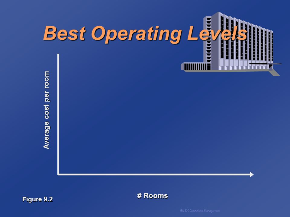 BA 320 Operations Management Best Operating Levels Average cost per room # Rooms Figure 9.2