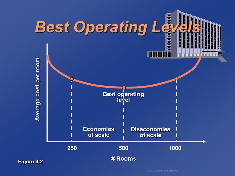 BA 320 Operations Management Demand Distortion along the Supply Chain