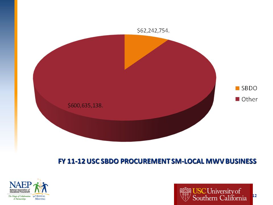 FY 11-12 USC SBDO PROCUREMENT SM-LOCAL MWV BUSINESS 12