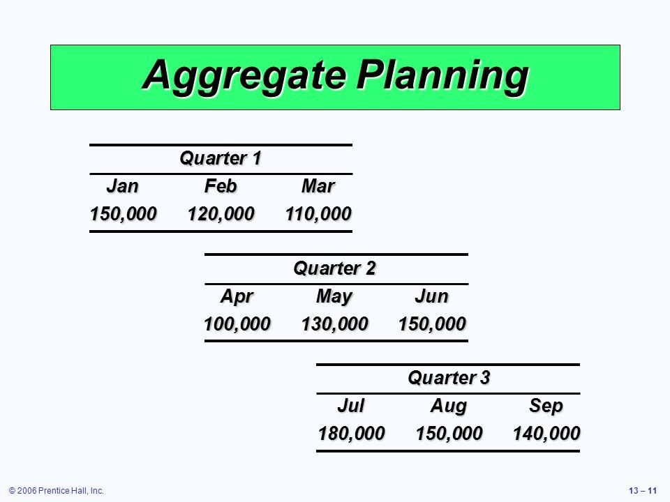 © 2006 Prentice Hall, Inc.13 – 11 Aggregate Planning Quarter 1 JanFebMar 150,000120,000110,000 Quarter 2 AprMayJun 100,000130,000150,000 Quarter 3 Jul