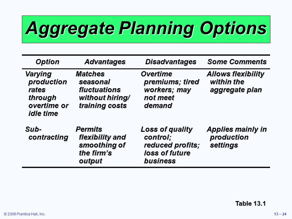 © 2006 Prentice Hall, Inc.13 – 24 Aggregate Planning Options Table 13.1 OptionAdvantagesDisadvantages Some Comments Varying production rates through o