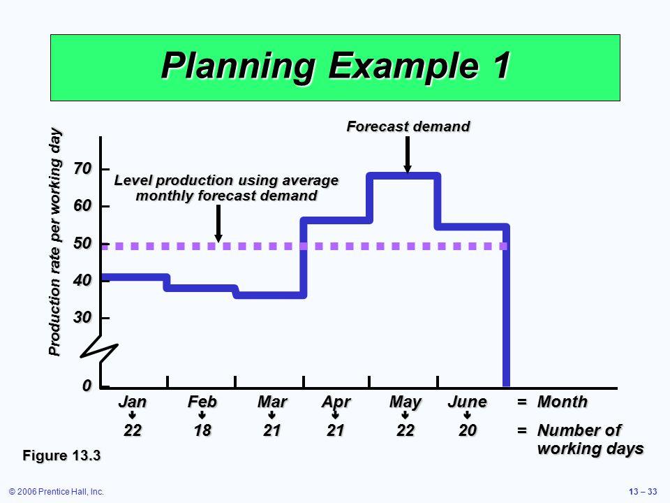 © 2006 Prentice Hall, Inc.13 – 33 Planning Example 1 Figure 13.3 70 70 – 60 60 – 50 50 – 40 40 – 30 30 – 0 0 – JanFebMarAprMayJune=Month  221821