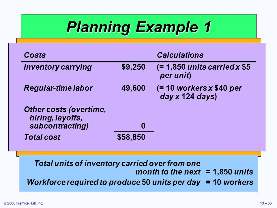 © 2006 Prentice Hall, Inc.13 – 36 Planning Example 1 Table 13.3 Cost Information Inventory carry cost $ 5 per unit per month Subcontracting cost per u