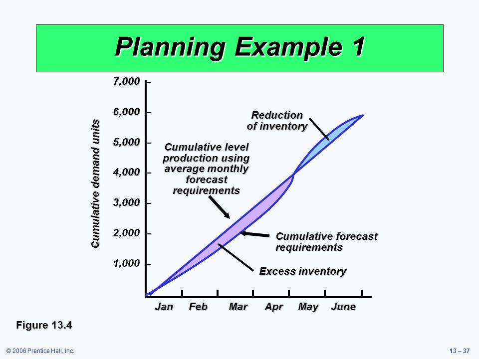 © 2006 Prentice Hall, Inc.13 – 37 Planning Example 1 Figure 13.4 Cumulative demand units 7,000 7,000 – 6,000 6,000 – 5,000 5,000 – 4,000 4,000 – 3,000