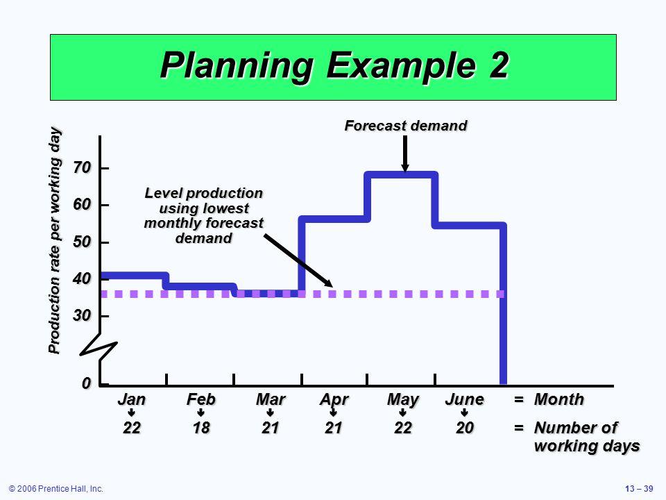 © 2006 Prentice Hall, Inc.13 – 39 Planning Example 2 70 70 – 60 60 – 50 50 – 40 40 – 30 30 – 0 0 – JanFebMarAprMayJune=Month  221821212220=Numbe