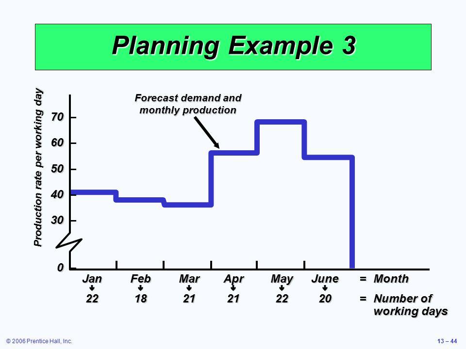 © 2006 Prentice Hall, Inc.13 – 44 Planning Example 3 70 70 – 60 60 – 50 50 – 40 40 – 30 30 – 0 0 – JanFebMarAprMayJune=Month  221821212220=Numbe