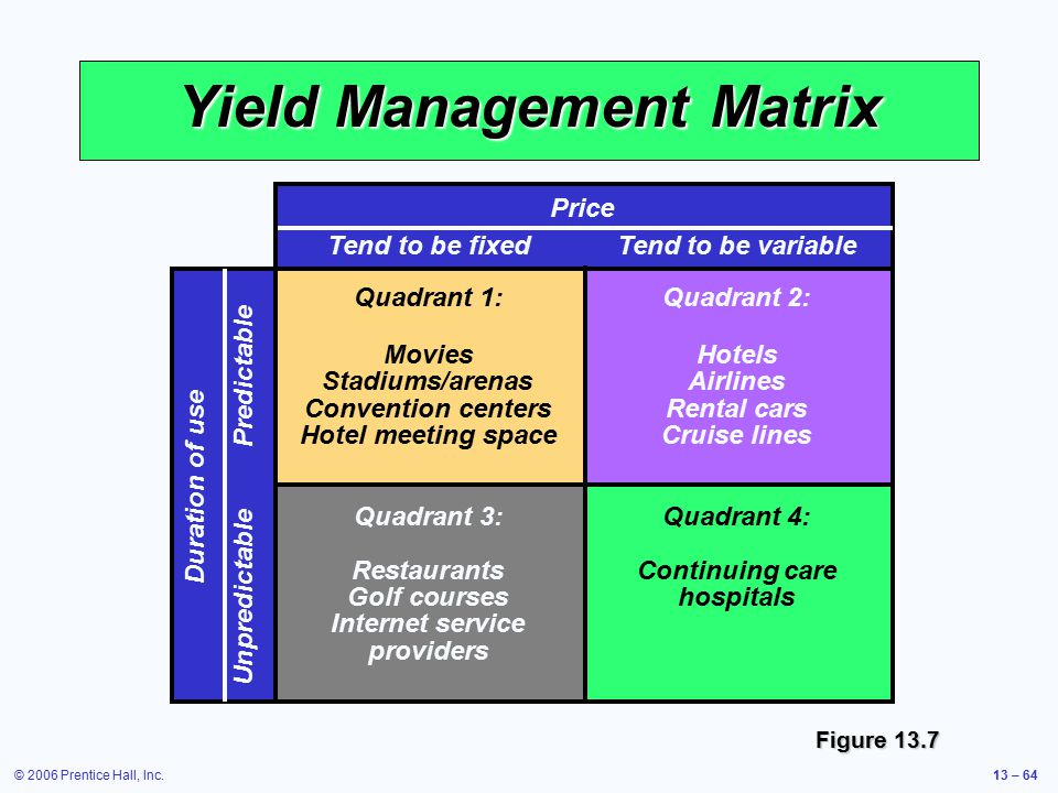 © 2006 Prentice Hall, Inc.13 – 64 Yield Management Matrix Duration of use Unpredictable Predictable Price Tend to be fixedTend to be variable Quadrant