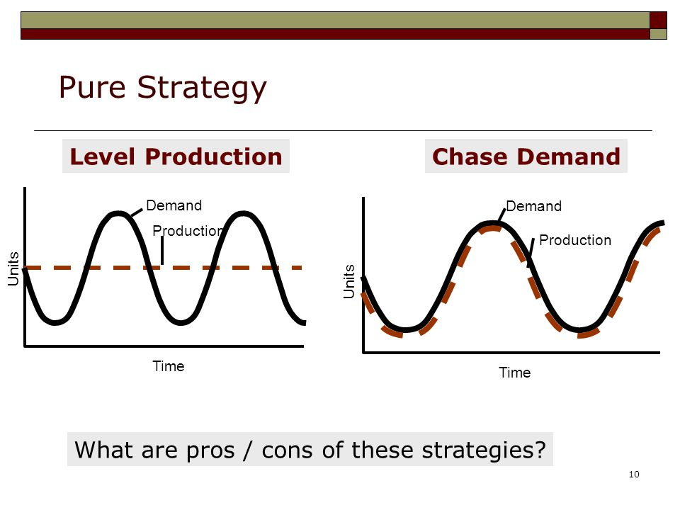 10 Pure Strategy What are pros / cons of these strategies? Level Production Production Demand Units Time Chase Demand Production Demand Units Time