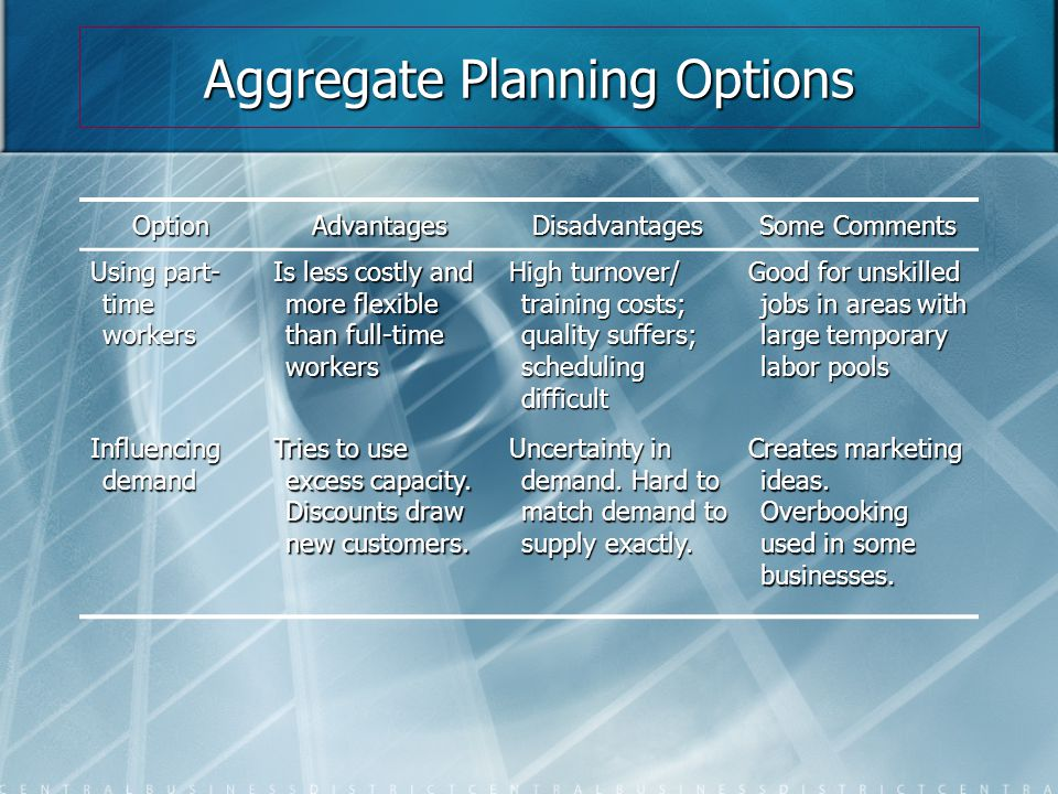 Aggregate Planning Options OptionAdvantagesDisadvantages Some Comments Using part- time workers Is less costly and more flexible than full-time worker