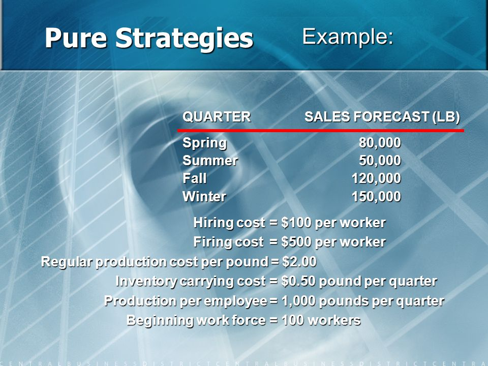 Pure Strategies Hiring cost= $100 per worker Firing cost= $500 per worker Regular production cost per pound = $2.00 Regular production cost per pound