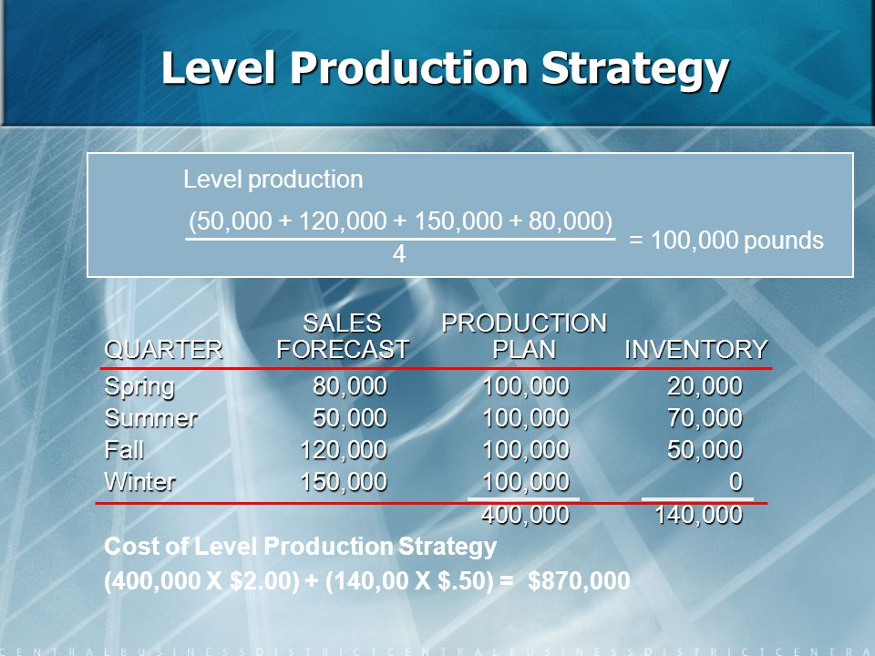 Level Production Strategy Level production = 100,000 pounds (50,000 + 120,000 + 150,000 + 80,000) 4 Spring80,000100,00020,000 Summer50,000100,00070,00