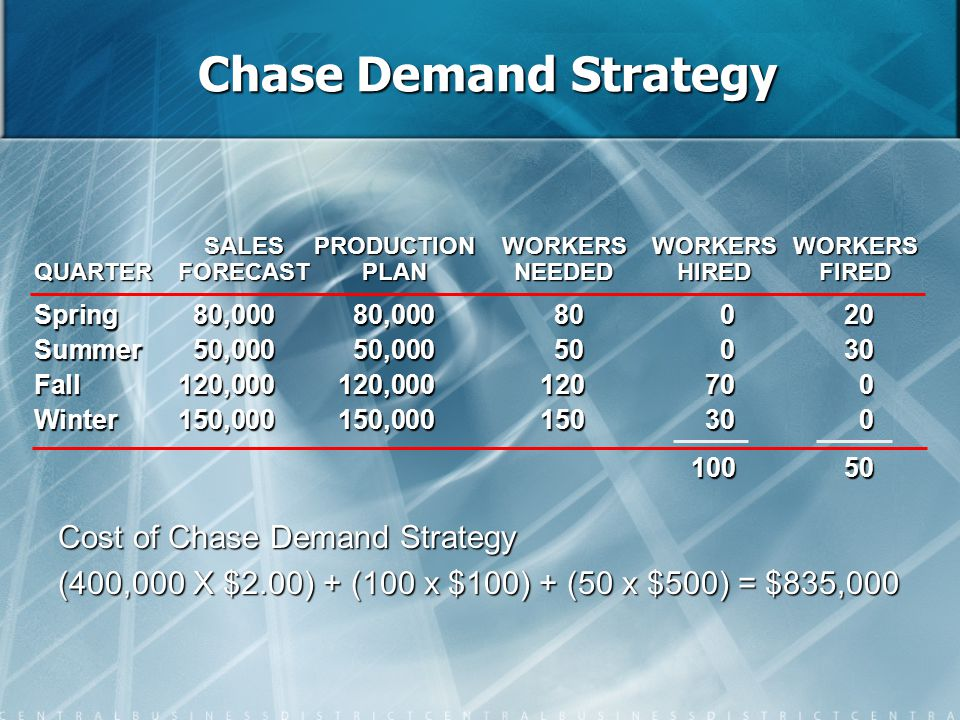 Chase Demand Strategy Spring80,00080,00080020 Summer50,00050,00050030 Fall120,000120,000120700 Winter150,000150,000150300 10050 SALESPRODUCTIONWORKERS