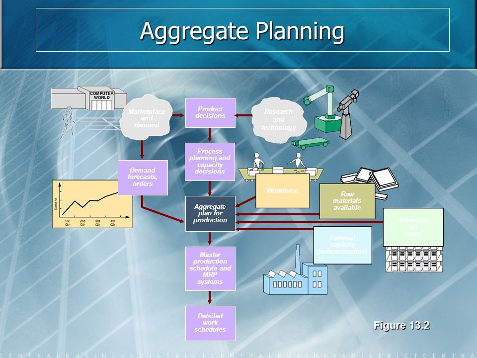 Aggregate Planning Options OptionAdvantagesDisadvantages Some Comments Changing inventory levels Changes in human resources are gradual or none; no abrupt production changes Inventory holding cost may increase.