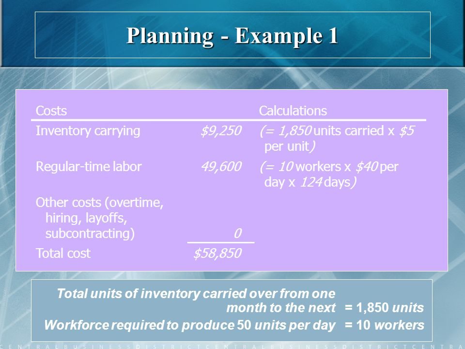 Table 13.3 Total units of inventory carried over from one month to the next= 1,850 units Workforce required to produce 50 units per day= 10 workers Co