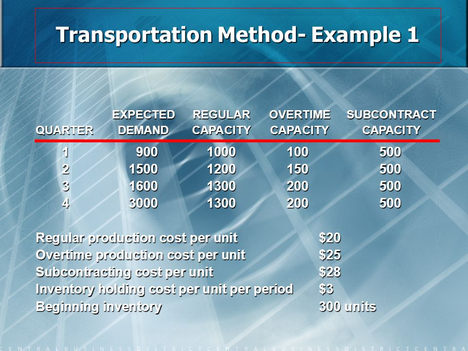 Transportation Method- Example 1 19001000100500 215001200150500 316001300200500 430001300200500 Regular production cost per unit$20 Overtime productio