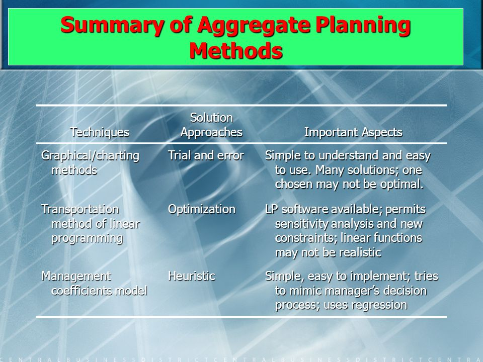 Summary of Aggregate Planning Methods Techniques Solution Approaches Important Aspects Graphical/charting methods Trial and error Simple to understand