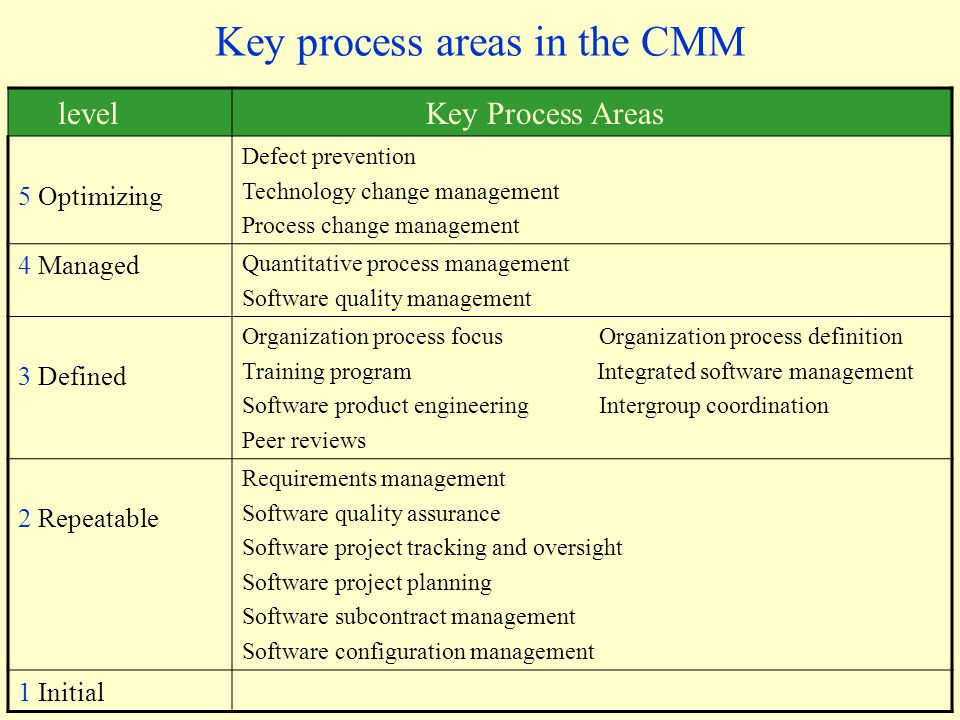 Key process areas in the CMM level Key Process Areas 5 Optimizing Defect prevention Technology change management Process change management 4 Managed Quantitative process management Software quality management 3 Defined Organization process focus Organization process definition Training program Integrated software management Software product engineering Intergroup coordination Peer reviews 2 Repeatable Requirements management Software quality assurance Software project tracking and oversight Software project planning Software subcontract management Software configuration management 1 Initial