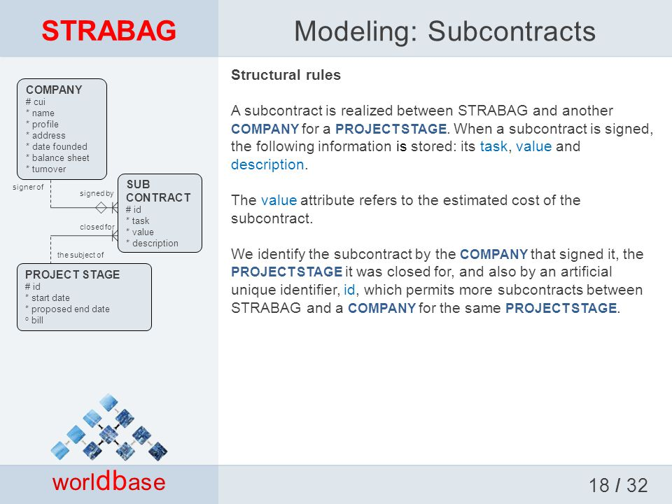 STRABAG worl db ase Structural rules A subcontract is realized between STRABAG and another COMPANY for a PROJECT STAGE.