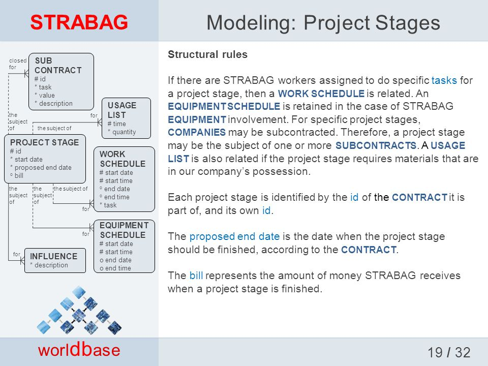 STRABAG Structural rules If there are STRABAG workers assigned to do specific tasks for a project stage, then a WORK SCHEDULE is related.