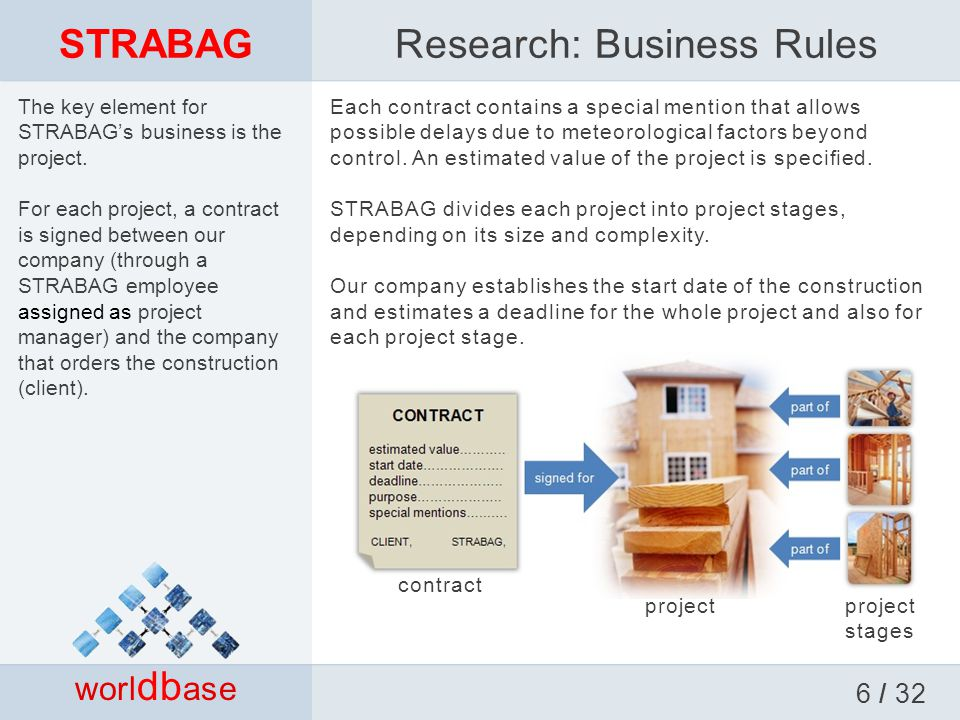 STRABAG The key element for STRABAG's business is the project.