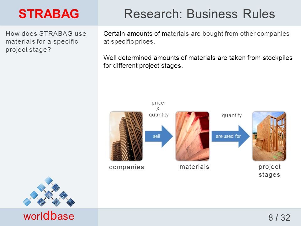 STRABAG worl db ase Research: Business Rules 8 / 32 Certain amounts of materials are bought from other companies at specific prices.