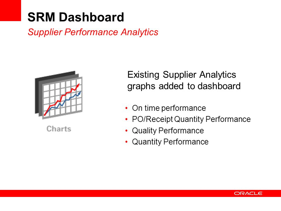SRM Dashboard Supplier Performance Analytics On time performance PO/Receipt Quantity Performance Quality Performance Quantity Performance Existing Supplier Analytics graphs added to dashboard