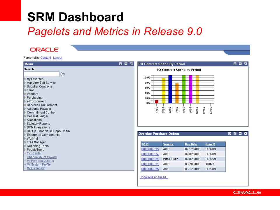 SRM Dashboard Pagelets and Metrics in Release 9.0