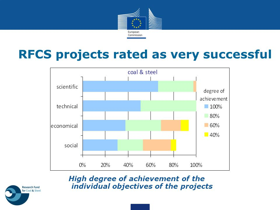 RFCS projects rated as very successful High degree of achievement of the individual objectives of the projects
