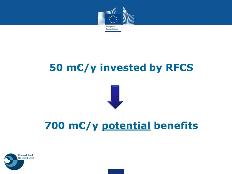 50 m€/y invested by RFCS 700 m€/y potential benefits