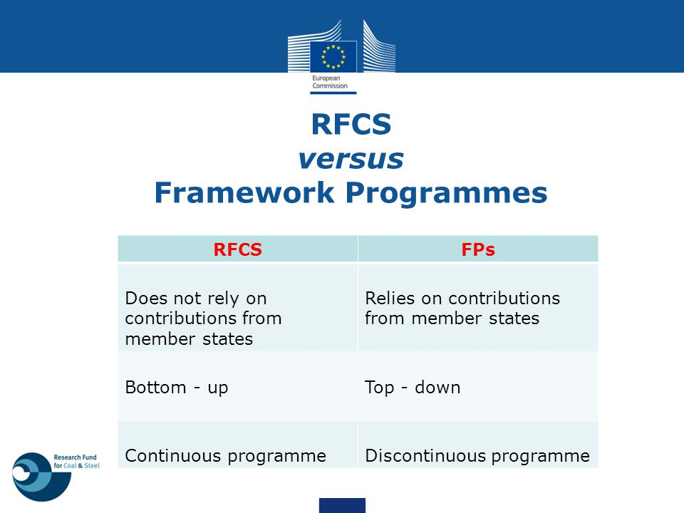 RFCS versus Framework Programmes RFCSFPs Does not rely on contributions from member states Relies on contributions from member states Bottom - upTop -