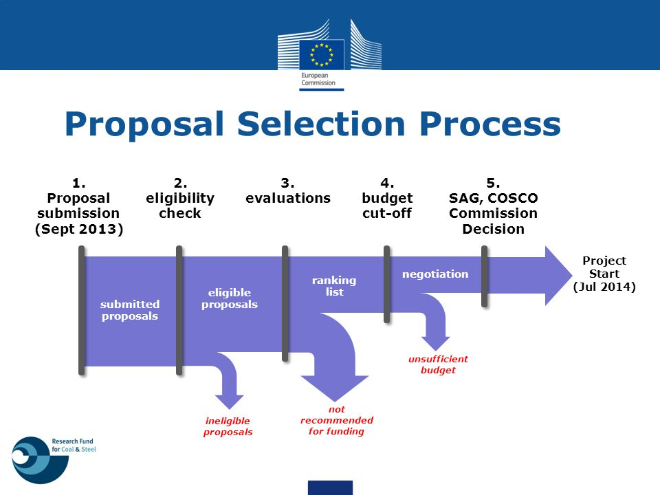 1. Proposal submission (Sept 2013) submitted proposals 2. eligibility check eligible proposals ineligible proposals 3. evaluations not recommended for