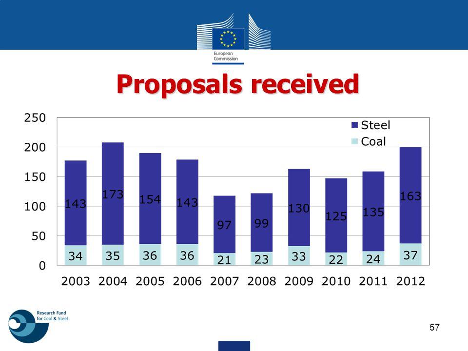 Proposals received 57
