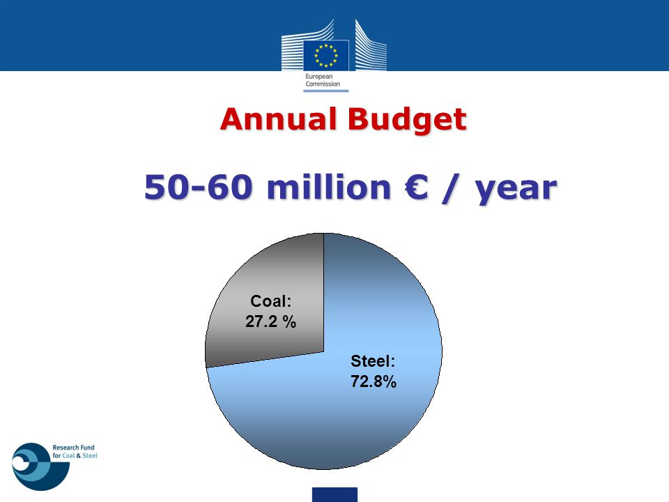50-60 million € / year Steel: 72.8% Coal: 27.2 % Annual Budget