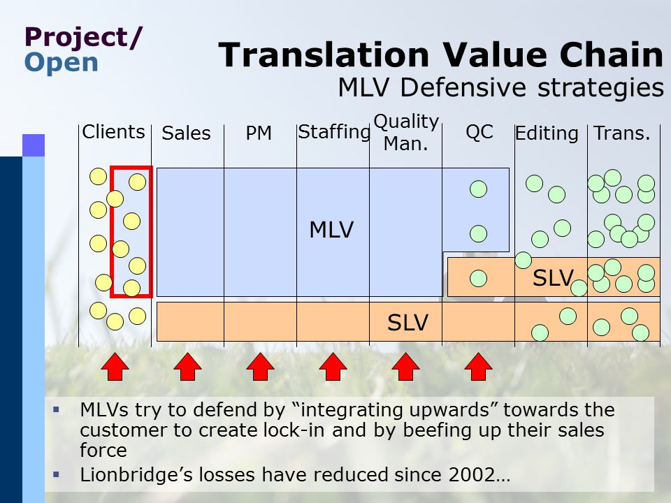 Project/ Open SLV MLV SLV MLV Translation Value Chain Clients PMEditingSales StaffingQC Trans. Quality Man. MLV Defensive strategies  MLVs try to def