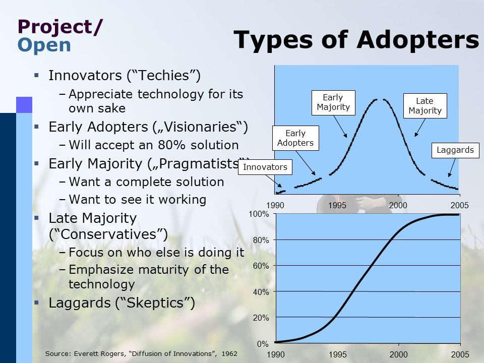 "Project/ Open Types of Adopters Source: Everett Rogers, ""Diffusion of Innovations"", 1962 0% 20% 40% 60% 80% 1990199520002005 100% Late Majority Laggar"