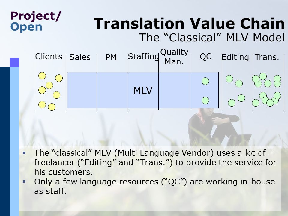 "Project/ Open Translation Value Chain MLV Clients PMEditingSales StaffingQC Trans. Quality Man.  The ""classical"" MLV (Multi Language Vendor) uses a l"